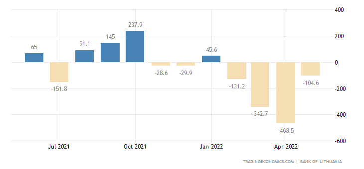 Lithuania Current Account