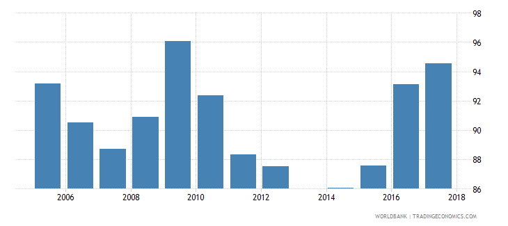 lithuania current expenditure as percent of total expenditure in public institutions percent wb data