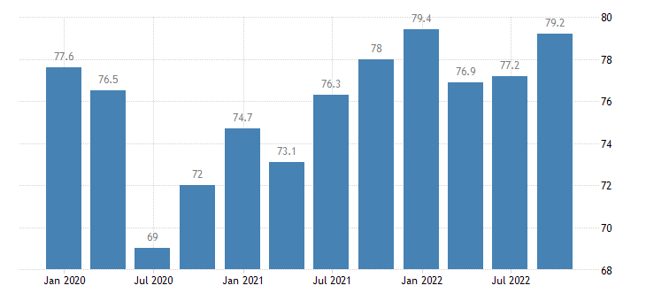 lithuania current level of capacity utilization in manufacturing industry eurostat data