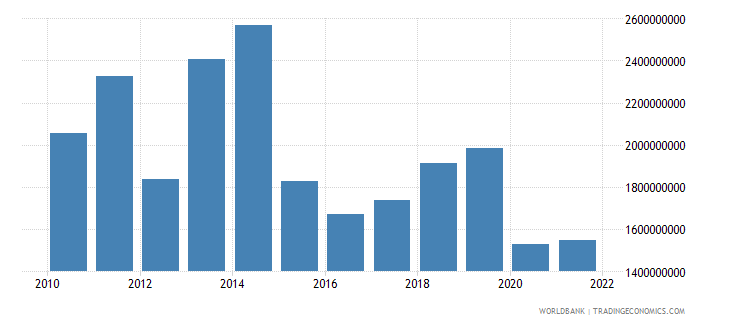 lithuania current transfers receipts bop us dollar wb data