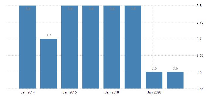 lithuania depth of material deprivation eurostat data