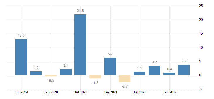 lithuania direct investment abroad assets eurostat data