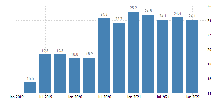 lithuania direct investment abroad assets positions at the end of period eurostat data