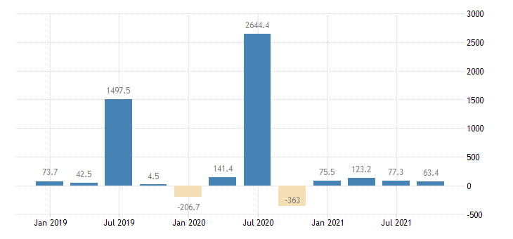 lithuania direct investment abroad financial account equity eurostat data