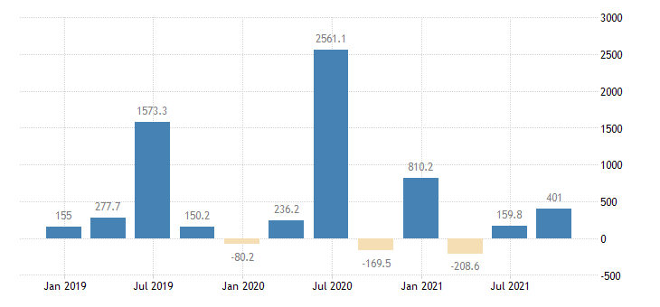 lithuania direct investment abroad financial account eurostat data