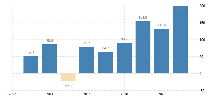 lithuania direct investment abroad financial account reinvestment of earnings eurostat data