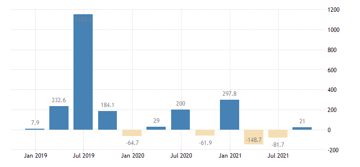 lithuania direct investment in the reporting economy financial account debt instruments eurostat data