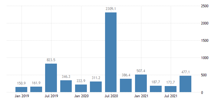 lithuania direct investment in the reporting economy financial account equity eurostat data