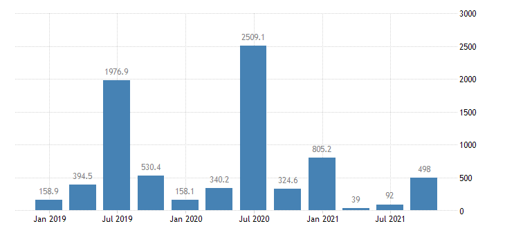 lithuania direct investment in the reporting economy financial account eurostat data