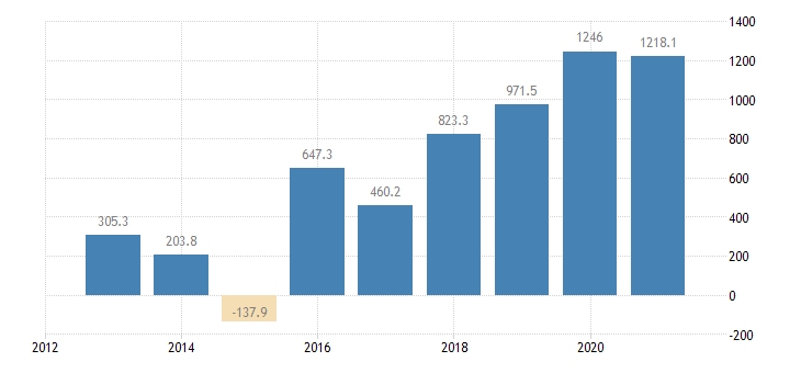 lithuania direct investment in the reporting economy financial account reinvestment of earnings eurostat data