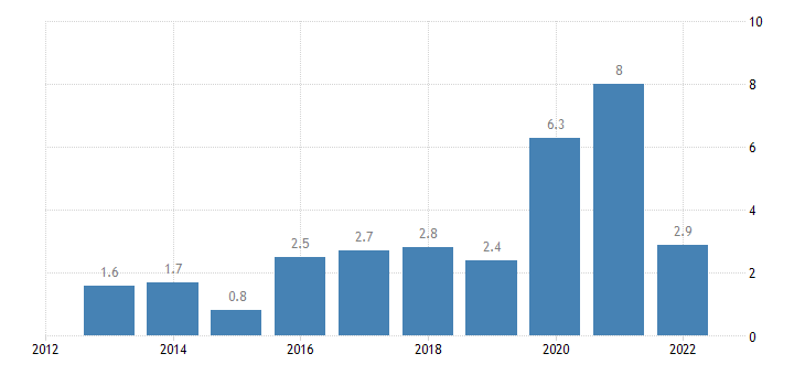 lithuania direct investment in the reporting economy flows eurostat data