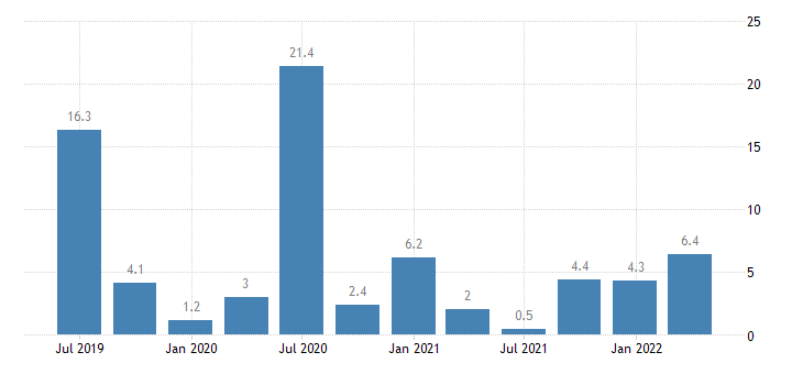 lithuania direct investment in the reporting economy liabilities eurostat data
