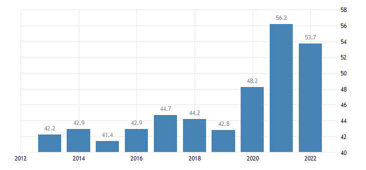 lithuania direct investment in the reporting economy stocks eurostat data