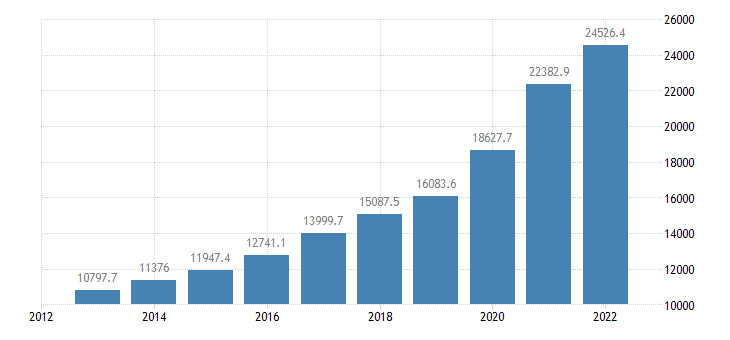 lithuania direct investment liabilities financial account equity eurostat data