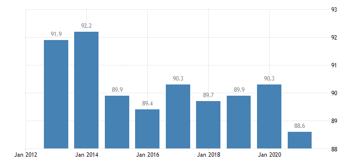 lithuania distribution of population owner eurostat data