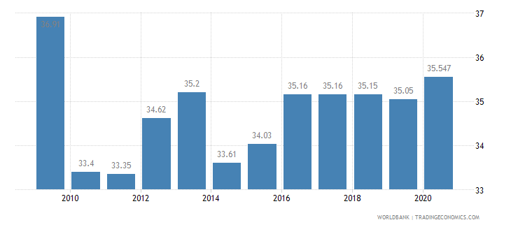 lithuania employees industry male percent of male employment wb data