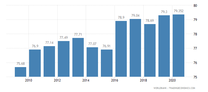 lithuania employees services female percent of female employment wb data