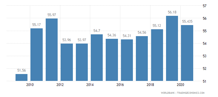 lithuania employees services male percent of male employment wb data