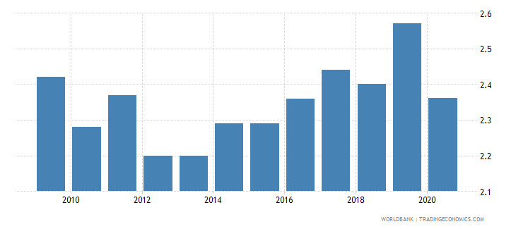 lithuania employers total percent of employment wb data