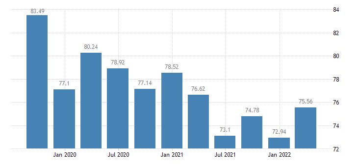 lithuania employment agriculture forestry fishing eurostat data