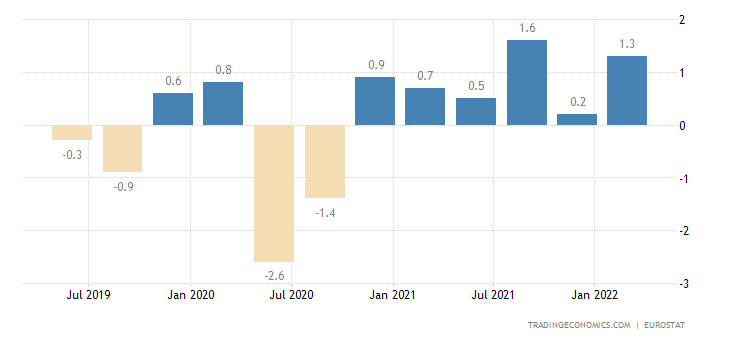 Lithuania Employment Change