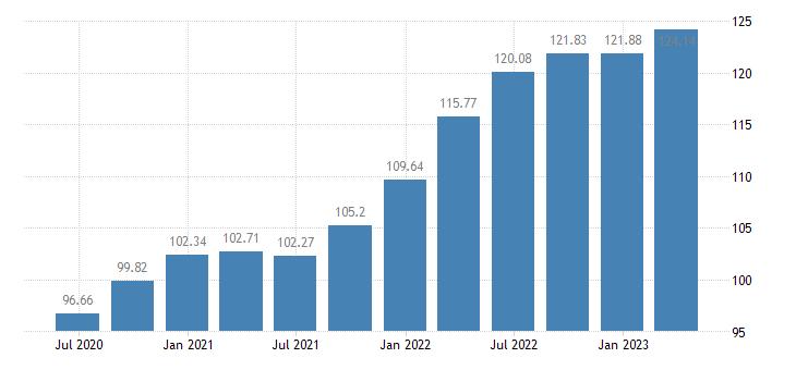 lithuania employment construction eurostat data