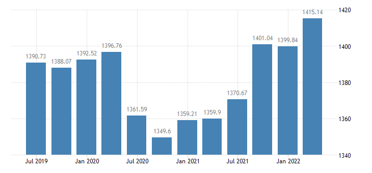 lithuania employment domestic concept total employment domestic concept eurostat data