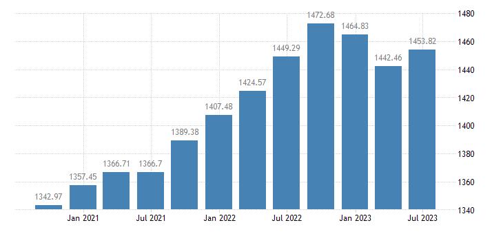 lithuania employment eurostat data