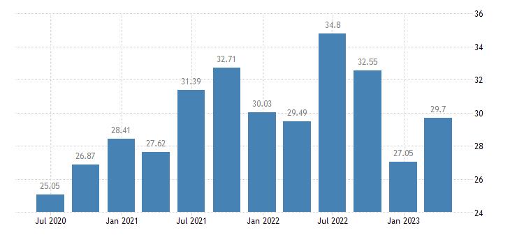lithuania employment financial insurance activities eurostat data