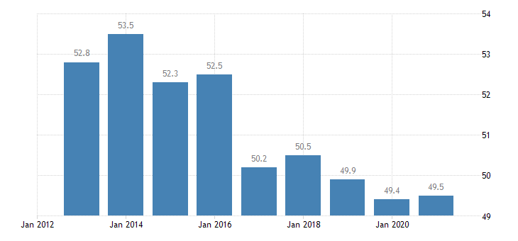 lithuania employment in current job 60 months or over eurostat data