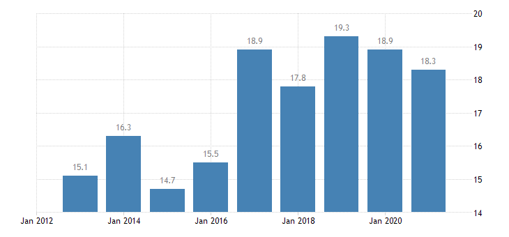lithuania employment in current job from 0 to 11 months eurostat data