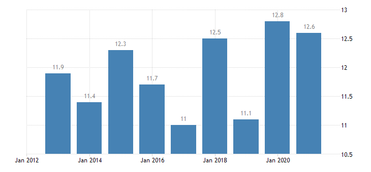 lithuania employment in current job from 12 to 23 months eurostat data