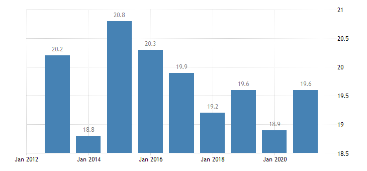 lithuania employment in current job from 24 to 59 months eurostat data