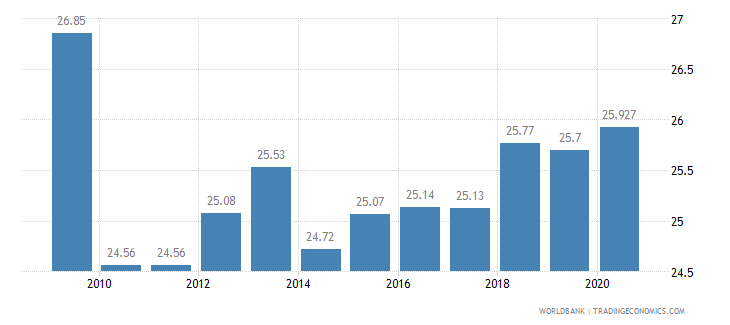 lithuania employment in industry percent of total employment wb data