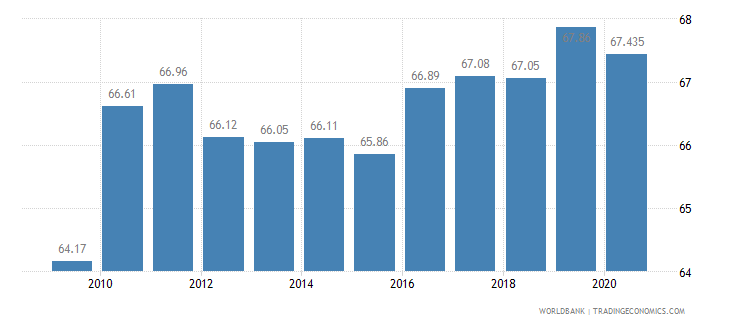 lithuania employment in services percent of total employment wb data