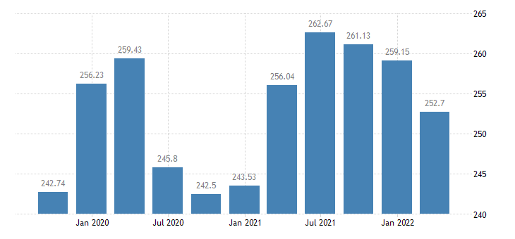 lithuania employment industry except construction eurostat data