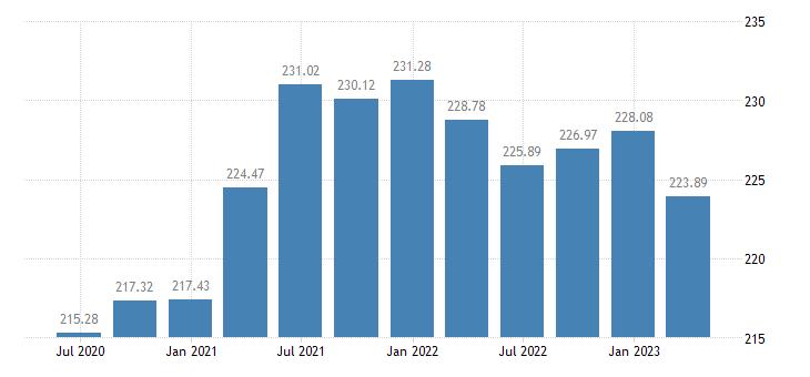 lithuania employment manufacturing eurostat data