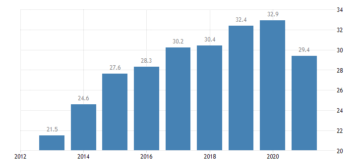 lithuania employment rate from 15 to 24 years eurostat data