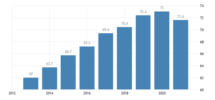 lithuania employment rate from 15 to 64 years eurostat data
