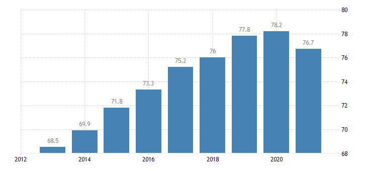 lithuania employment rate from 20 to 64 years eurostat data