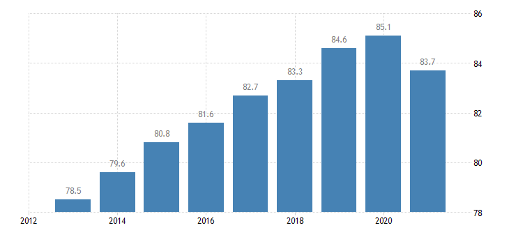 lithuania employment rate from 25 to 54 years eurostat data