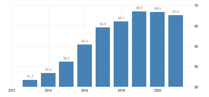 lithuania employment rate from 55 to 64 years eurostat data