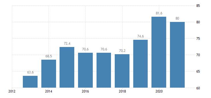 lithuania employment rate of non eu nationals age group 20 64 eurostat data