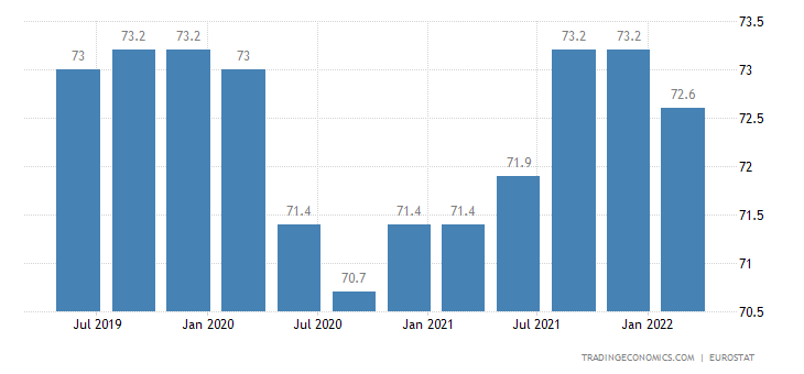 Lithuania Employment Rate