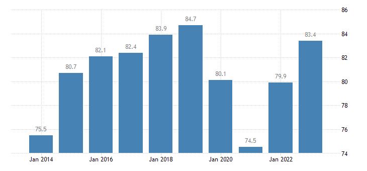 lithuania employment rates of recent graduates eurostat data