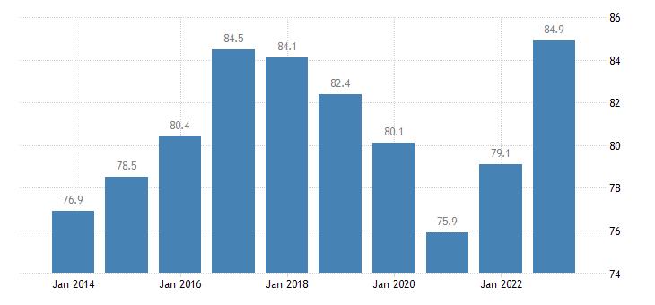 lithuania employment rates of recent graduates females eurostat data