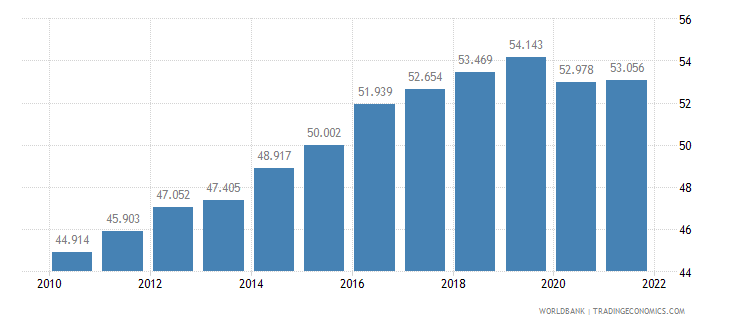 lithuania employment to population ratio 15 plus  female percent wb data