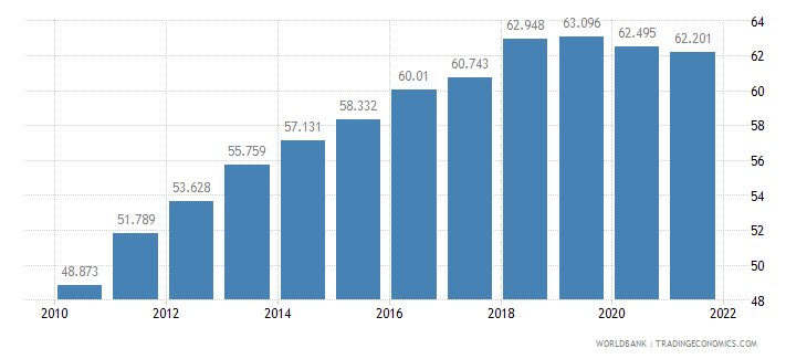 lithuania employment to population ratio 15 plus  male percent wb data