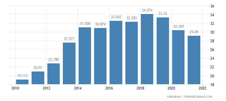 lithuania employment to population ratio ages 15 24 male percent wb data