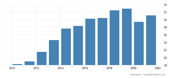lithuania employment to population ratio ages 15 24 total percent national estimate wb data